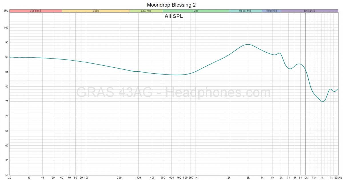 Moondrop Blessing 2 Frequency Response | Headphones.com