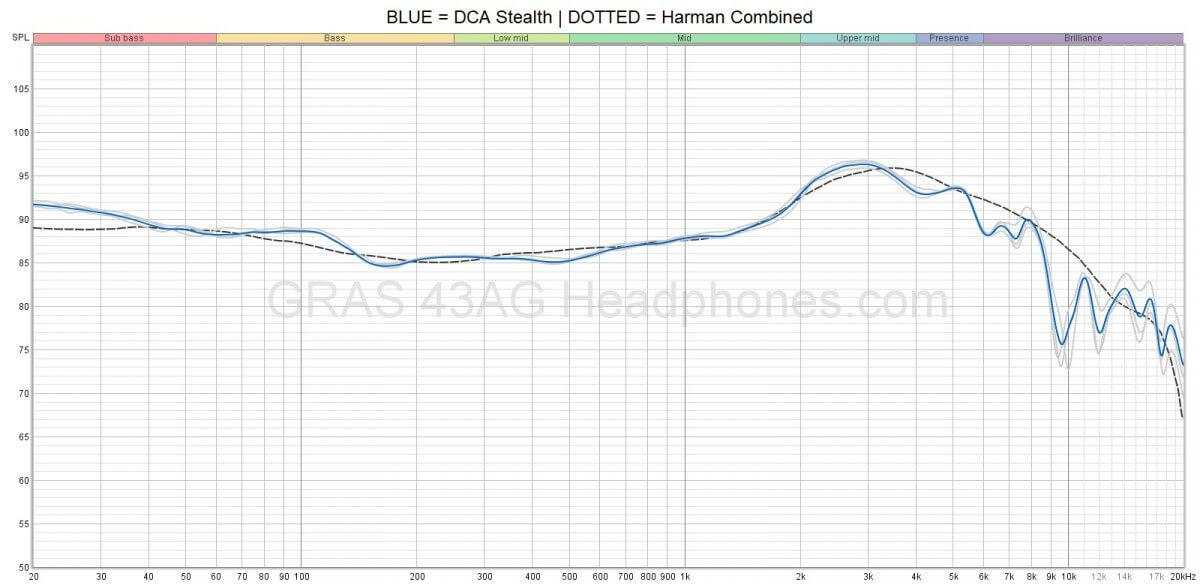 DCA Stealth frequency response   Headphones.com