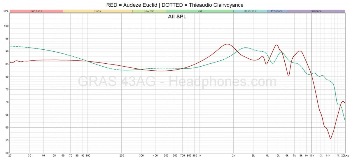 Audeze Euclid Frequency Response