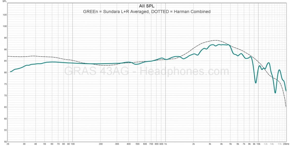 HiFiMAN Sundara frequency response   Headphones.com
