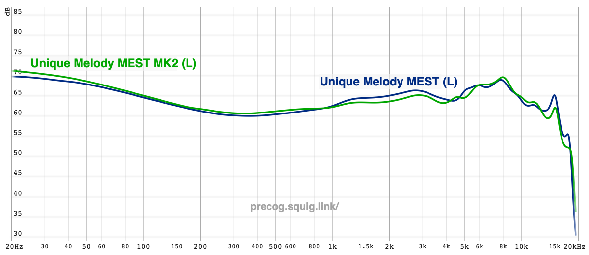 MEST vs. MEST MKII frequency response