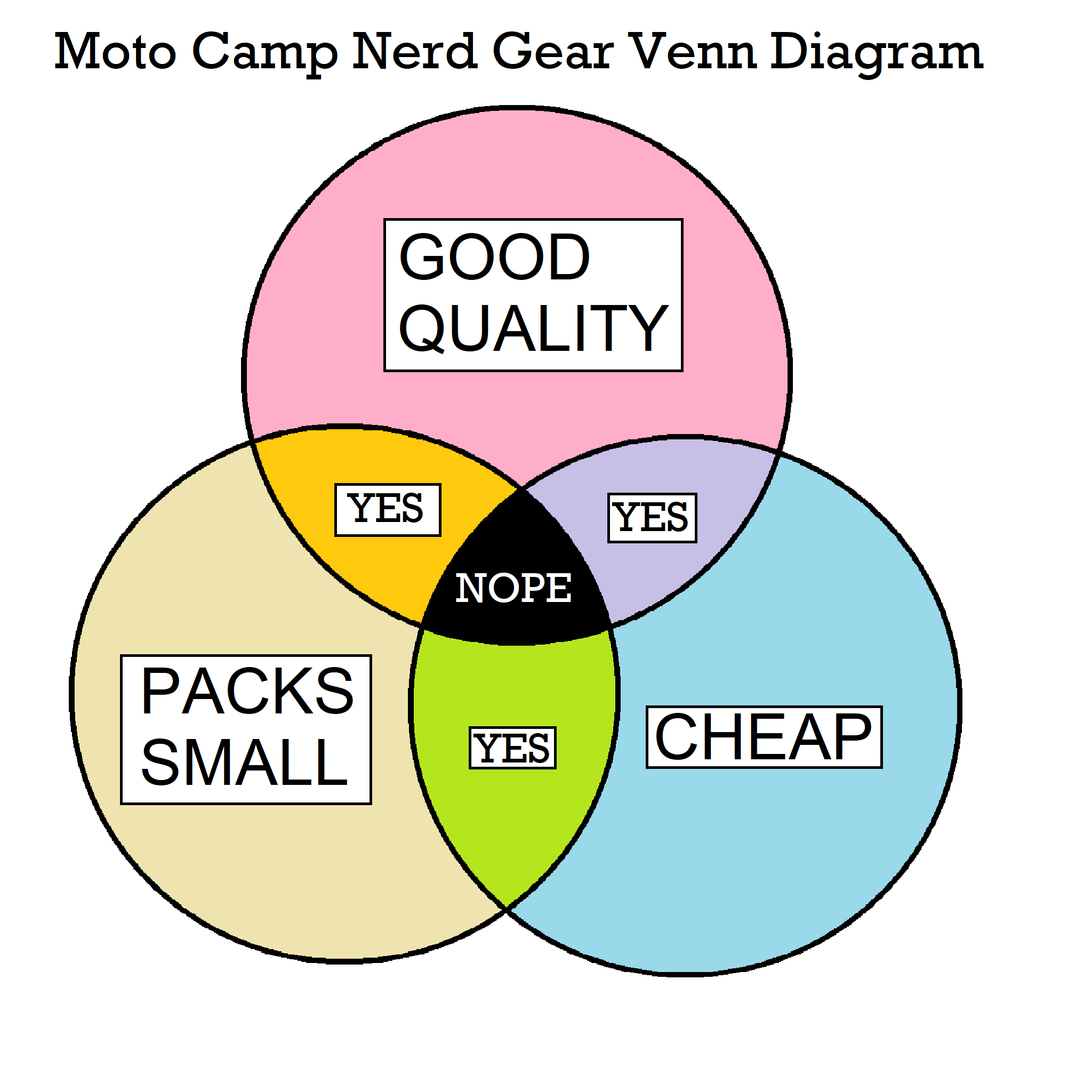 I Want Cheap, Good Quality, Small Packing, Moto Camping Gear