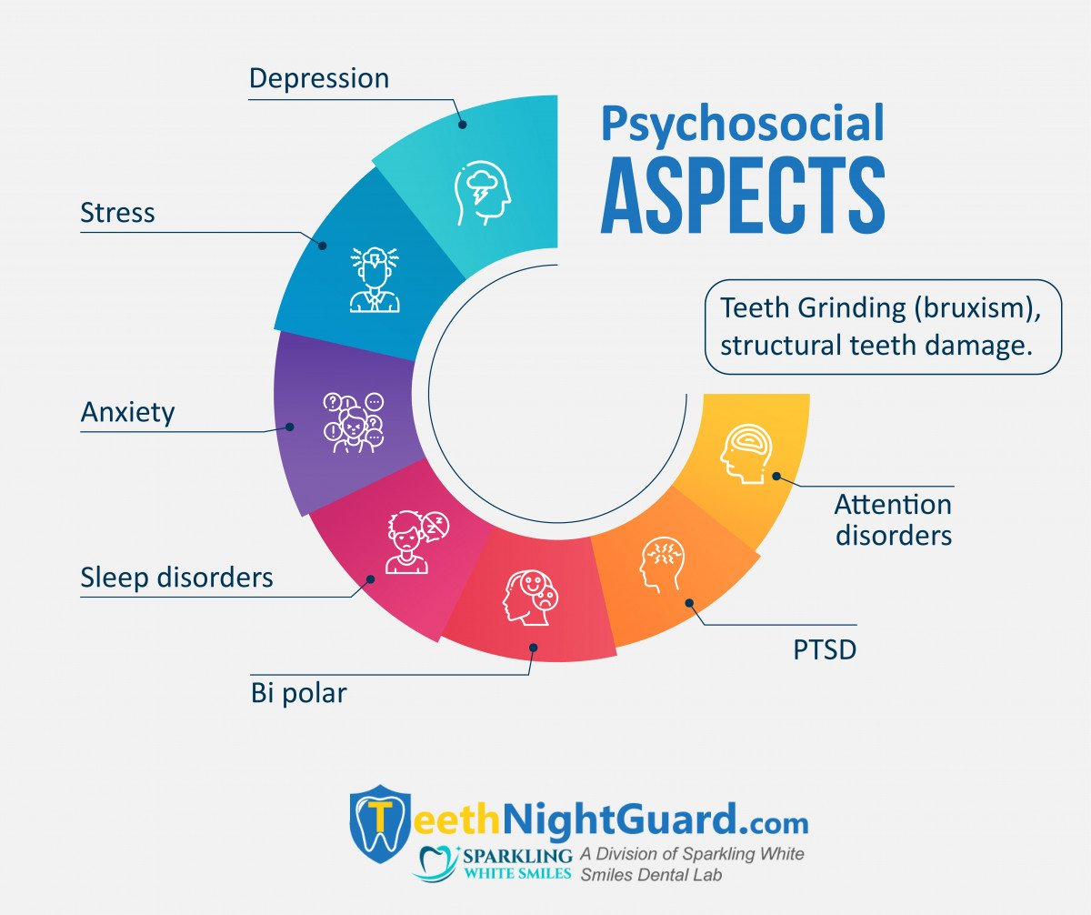 mental illness and teeth grinding infographic