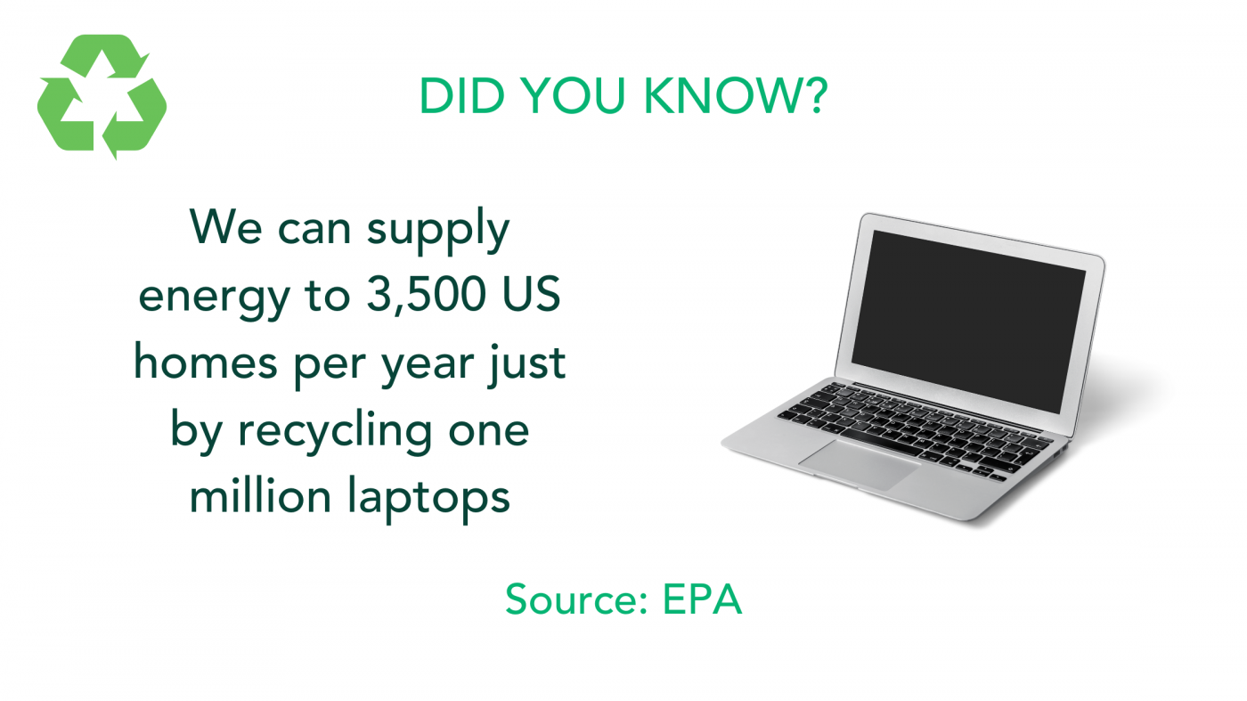 By recycling laptops we can supply energy to US homes.