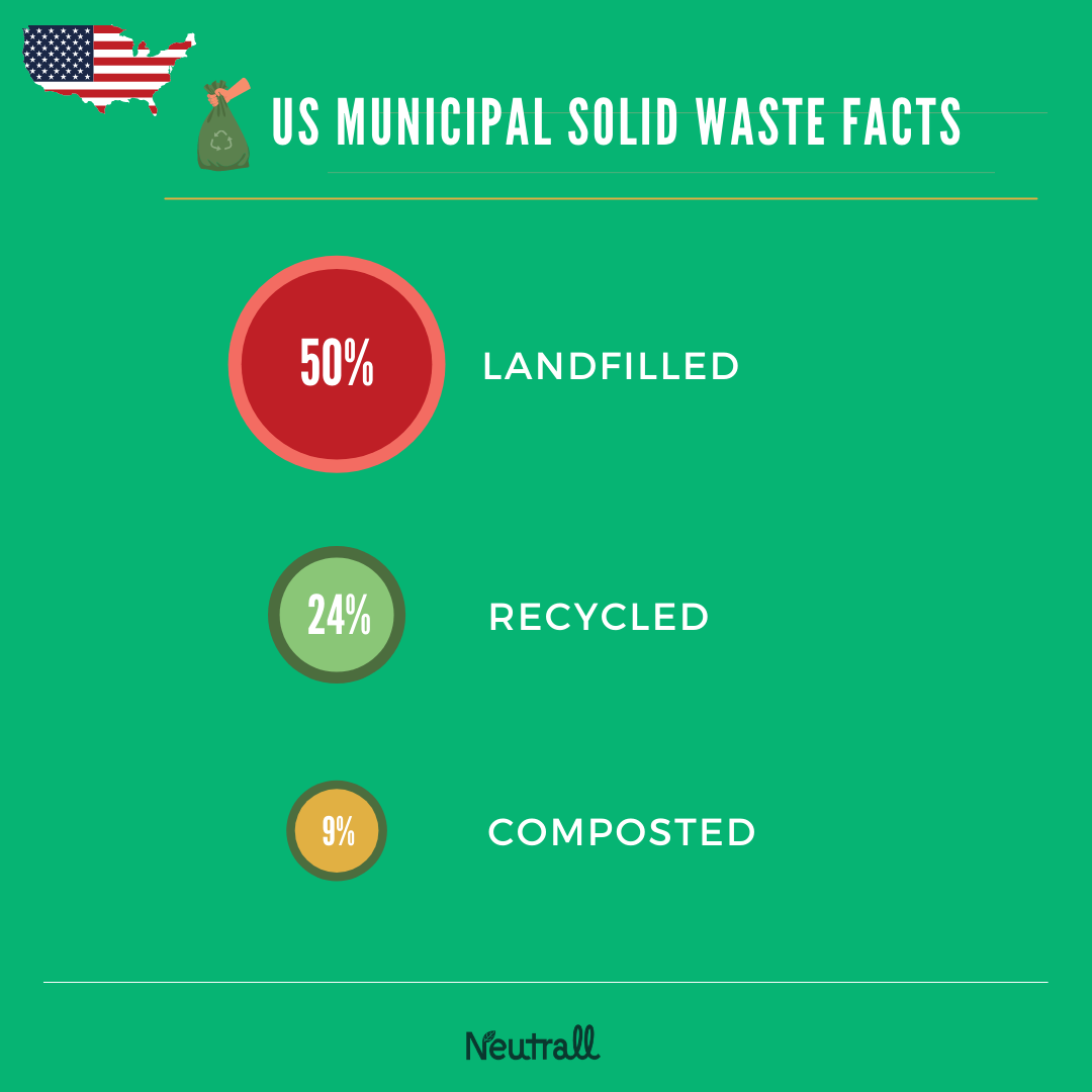 US 2018 Municipal Solid Waste Facts - far from zero-waste!