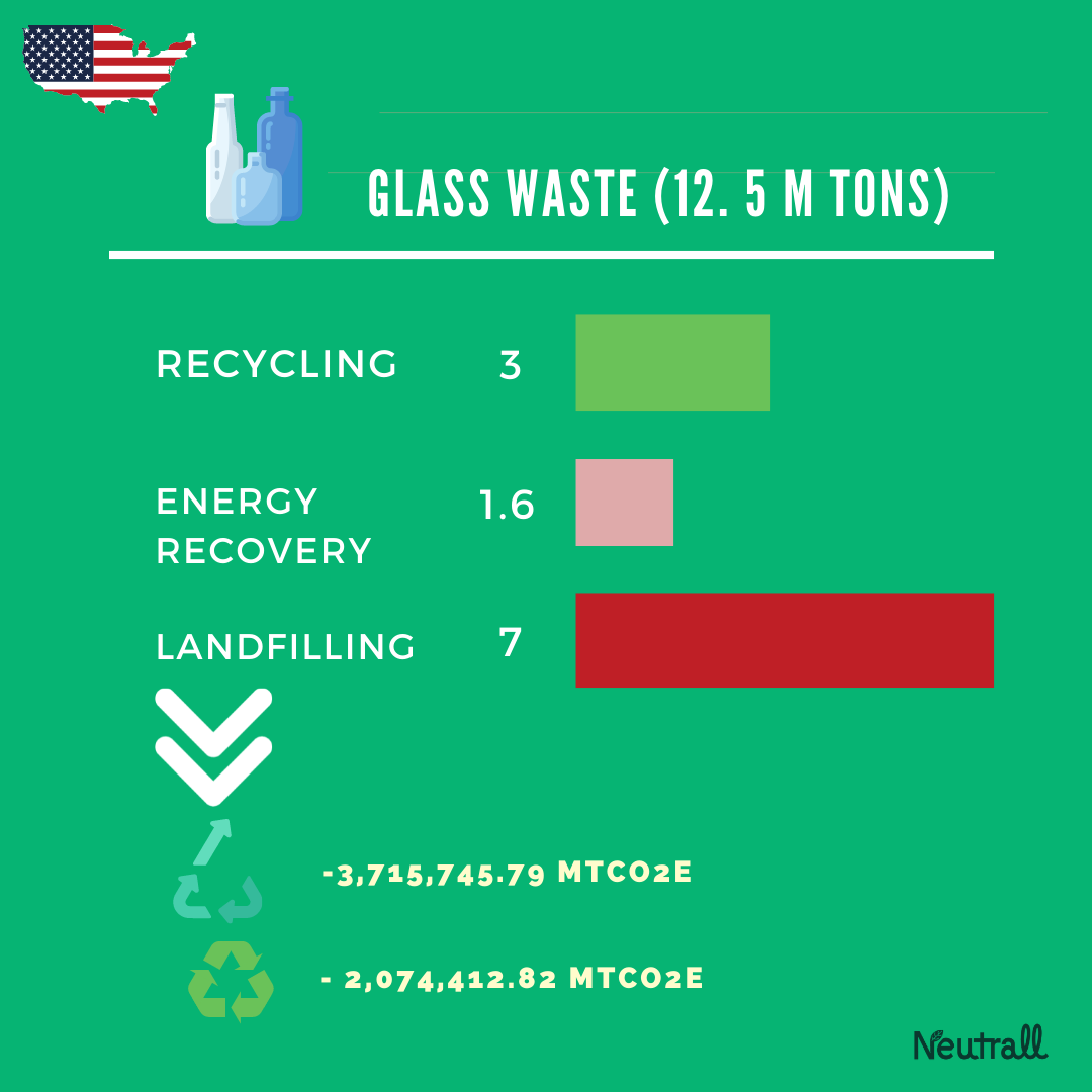 USA Glass Waste and Upcycled Glass waste opportunities