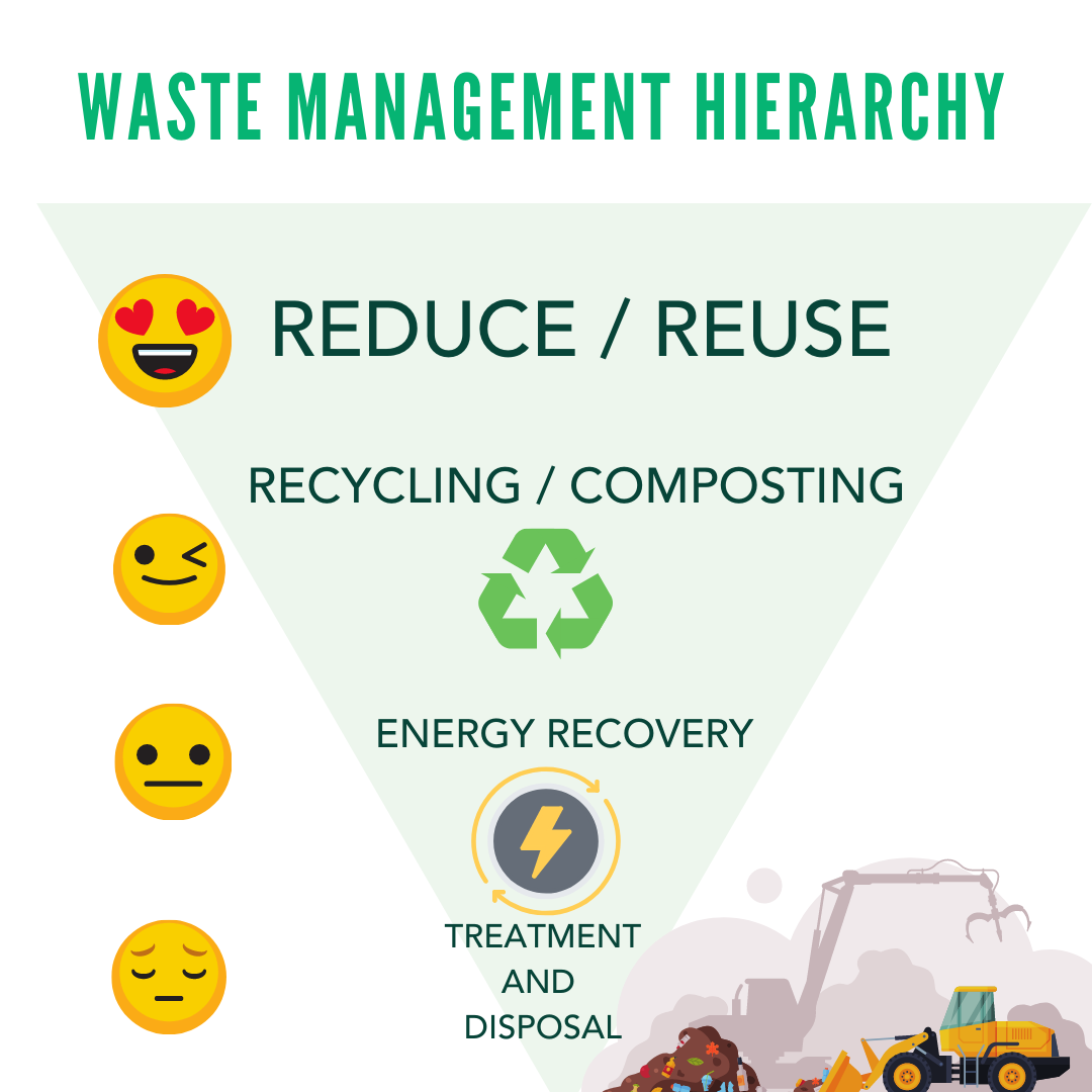 Zero-Waste approach: Waste Management Hierarchy, from more preferred to less preferred