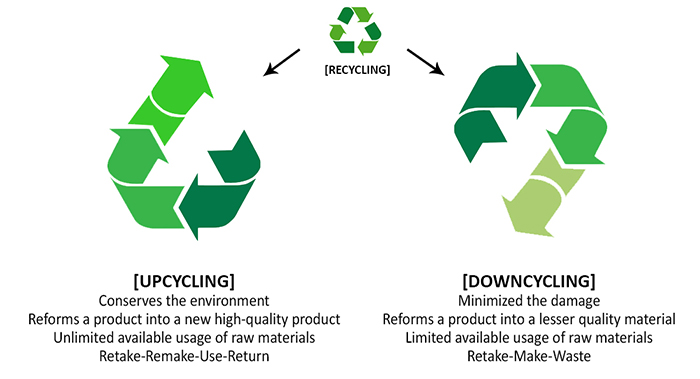 Recycling, upcycling and downcycling symbols